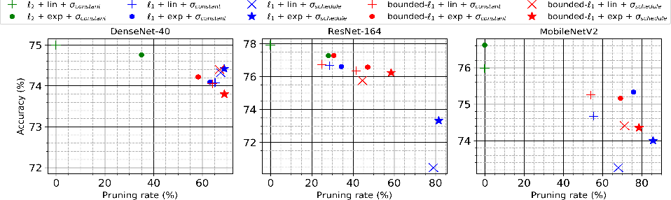 Figure 3 for Group Pruning using a Bounded-Lp norm for Group Gating and Regularization