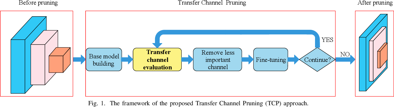 Figure 1 for Accelerating Deep Unsupervised Domain Adaptation with Transfer Channel Pruning