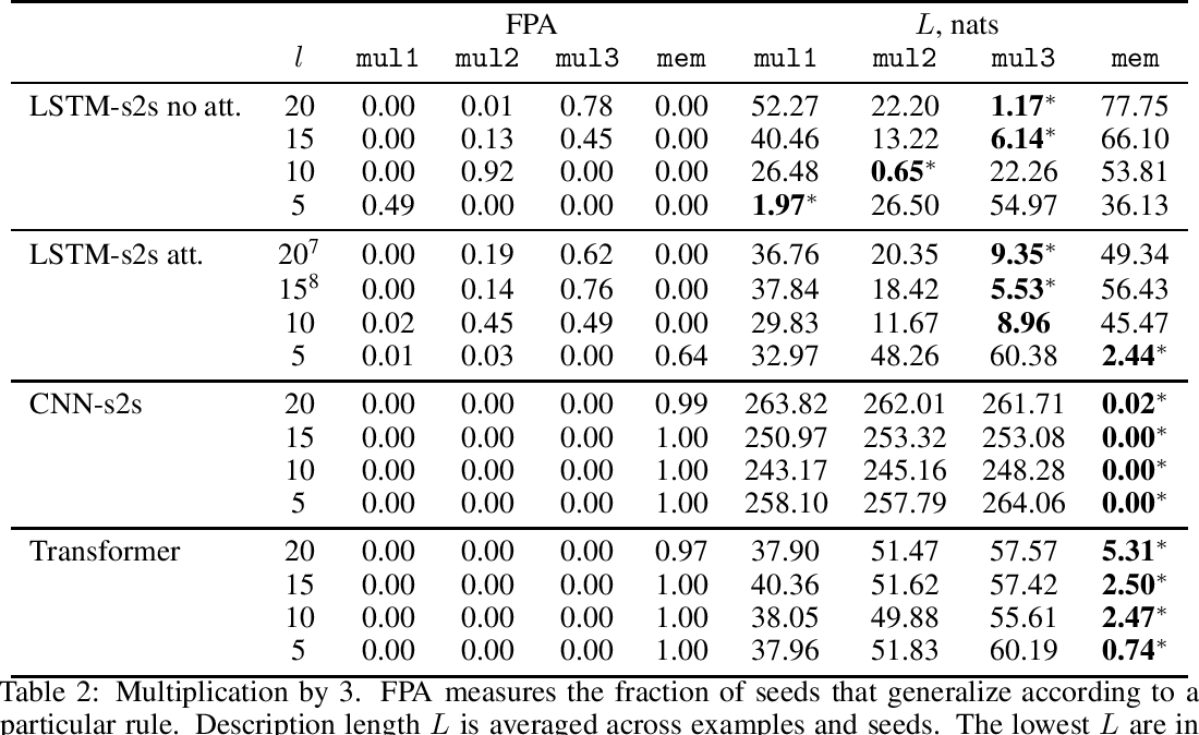 Figure 3 for What they do when in doubt: a study of inductive biases in seq2seq learners