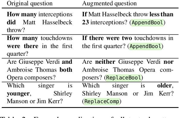 Figure 3 for Break, Perturb, Build: Automatic Perturbation of Reasoning Paths through Question Decomposition