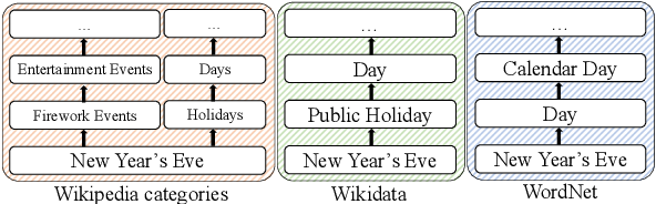 Figure 1 for Mining Knowledge for Natural Language Inference from Wikipedia Categories