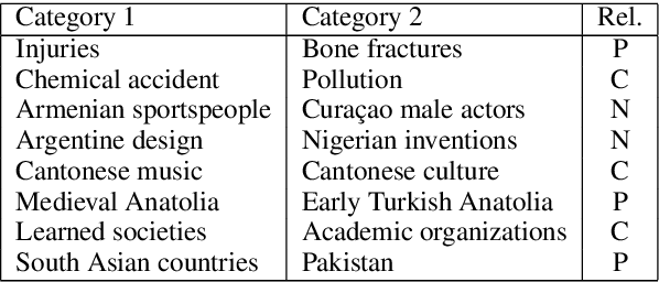 Figure 2 for Mining Knowledge for Natural Language Inference from Wikipedia Categories