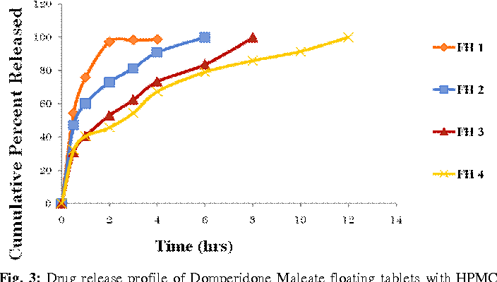 Figure 3 From Formulation And Evaluation Of Gastroretentive Floating