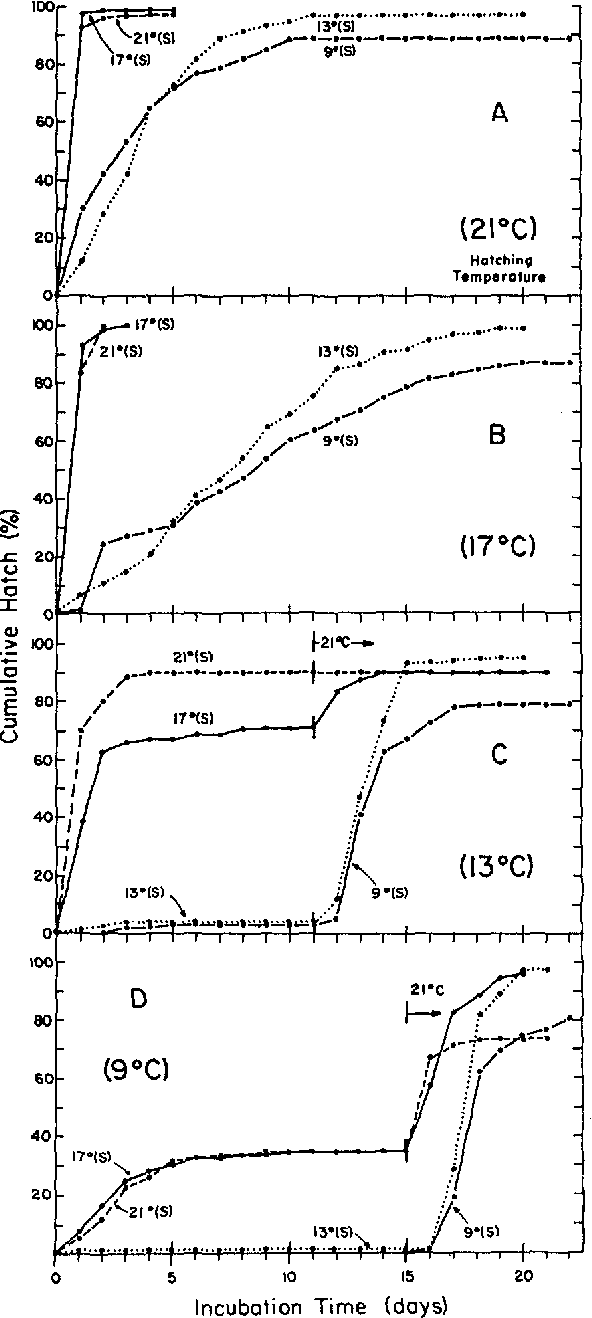 Figure 5 from EFFECTS OF TEMPERATURE AND SALINITY ON