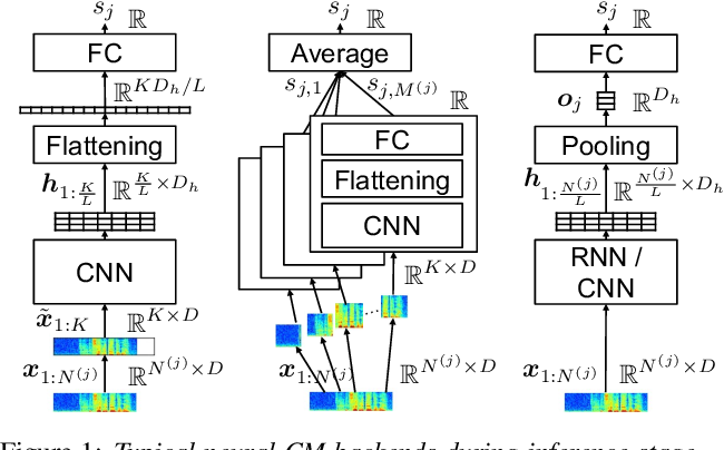 Figure 1 for A Comparative Study on Recent Neural Spoofing Countermeasures for Synthetic Speech Detection