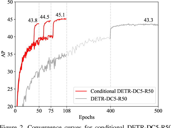 Figure 3 for Conditional DETR for Fast Training Convergence