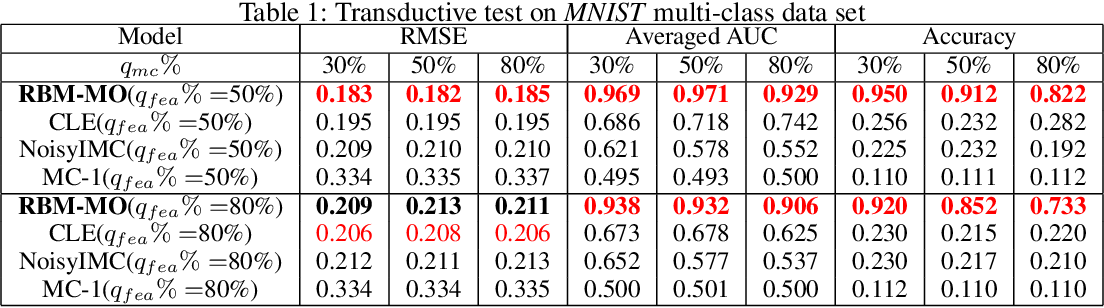 Figure 1 for Robust Multi-Output Learning with Highly Incomplete Data via Restricted Boltzmann Machines