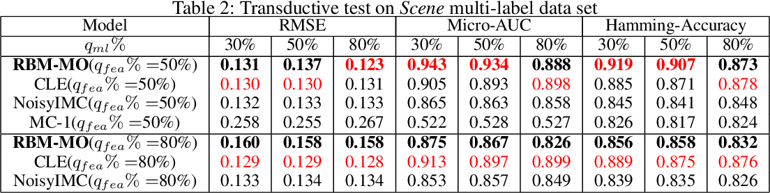Figure 3 for Robust Multi-Output Learning with Highly Incomplete Data via Restricted Boltzmann Machines