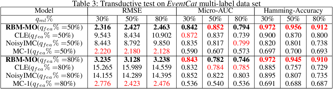 Figure 4 for Robust Multi-Output Learning with Highly Incomplete Data via Restricted Boltzmann Machines
