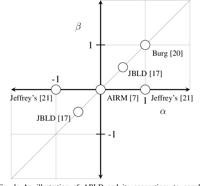 Figure 2 for Learning Log-Determinant Divergences for Positive Definite Matrices