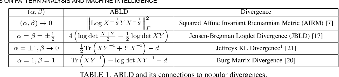 Figure 1 for Learning Log-Determinant Divergences for Positive Definite Matrices