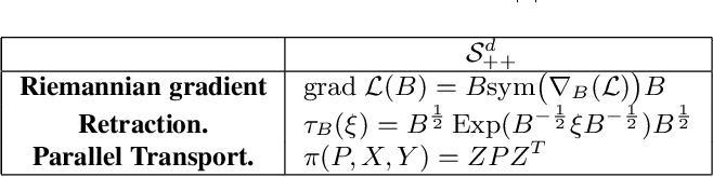 Figure 4 for Learning Log-Determinant Divergences for Positive Definite Matrices