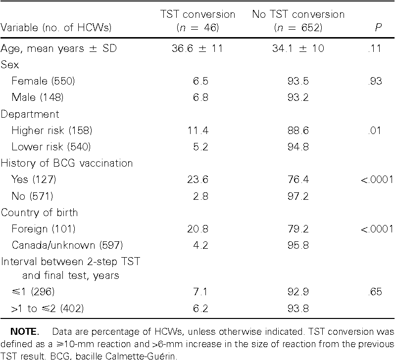 Table 1 Comparison Of Health Care Workers HCWs Who Did Or Not