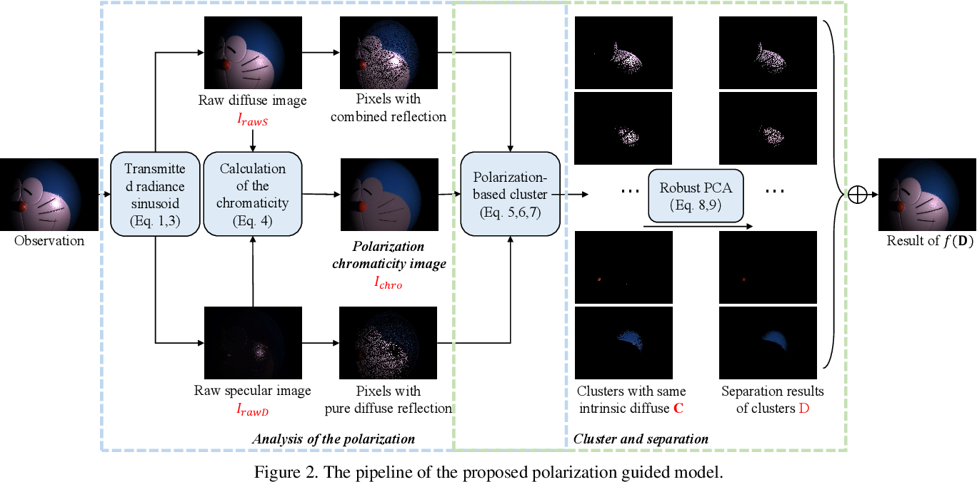 Figure 2 for Polarization Guided Specular Reflection Separation