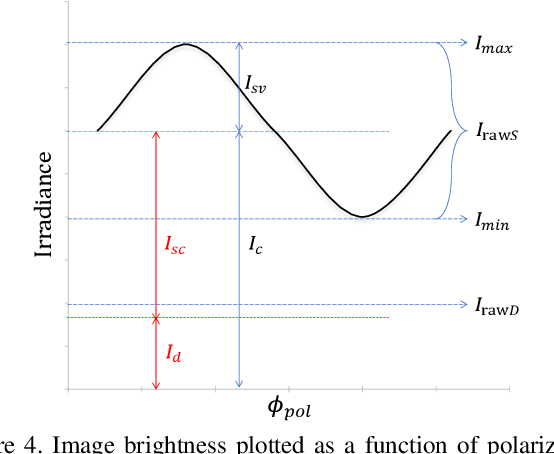 Figure 4 for Polarization Guided Specular Reflection Separation