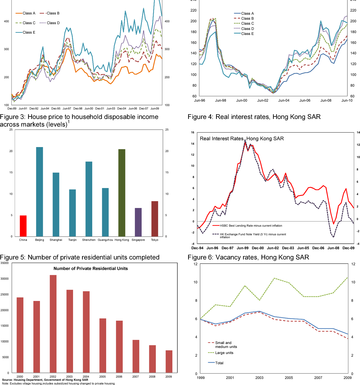 PDF] Are House Prices Rising Too Fast in Hong Kong SAR - Semantic
