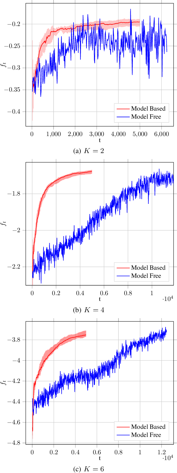 Figure 4 for A Reinforcement Learning Based Approach for Joint Multi-Agent Decision Making
