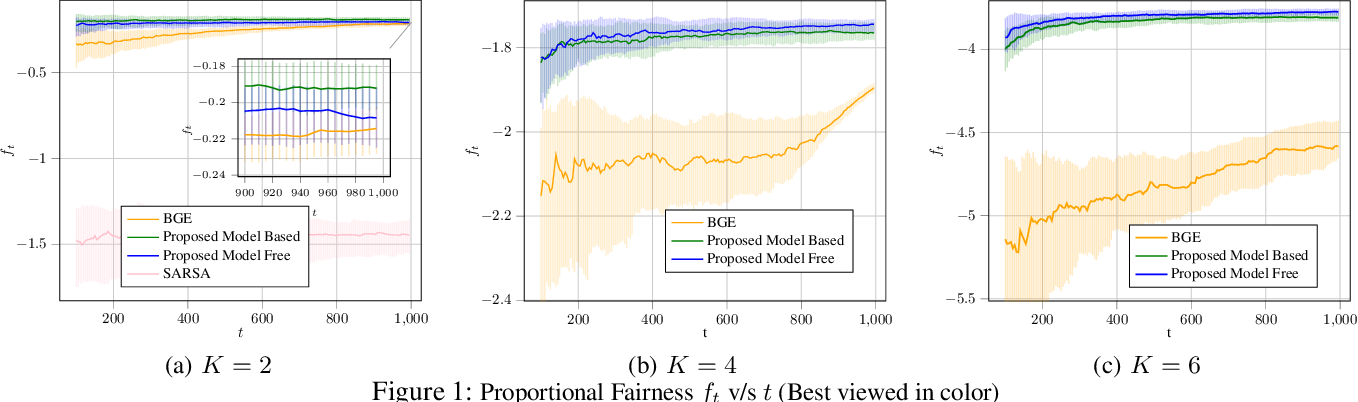Figure 2 for A Reinforcement Learning Based Approach for Joint Multi-Agent Decision Making