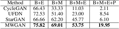 Figure 3 for Multi-marginal Wasserstein GAN