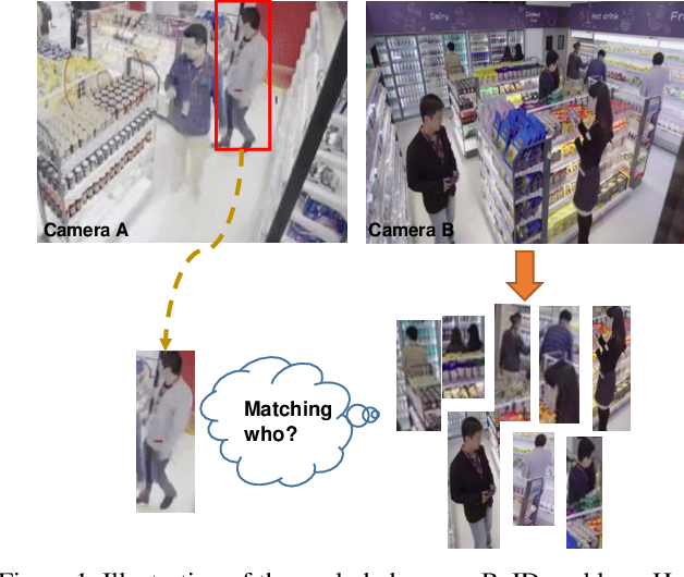 Figure 1 for Foreground-aware Pyramid Reconstruction for Alignment-free Occluded Person Re-identification