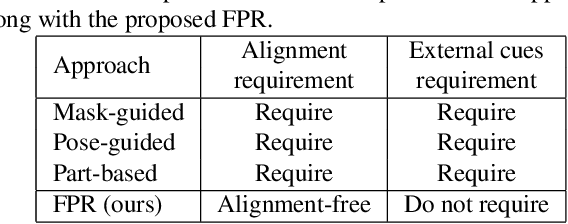 Figure 2 for Foreground-aware Pyramid Reconstruction for Alignment-free Occluded Person Re-identification
