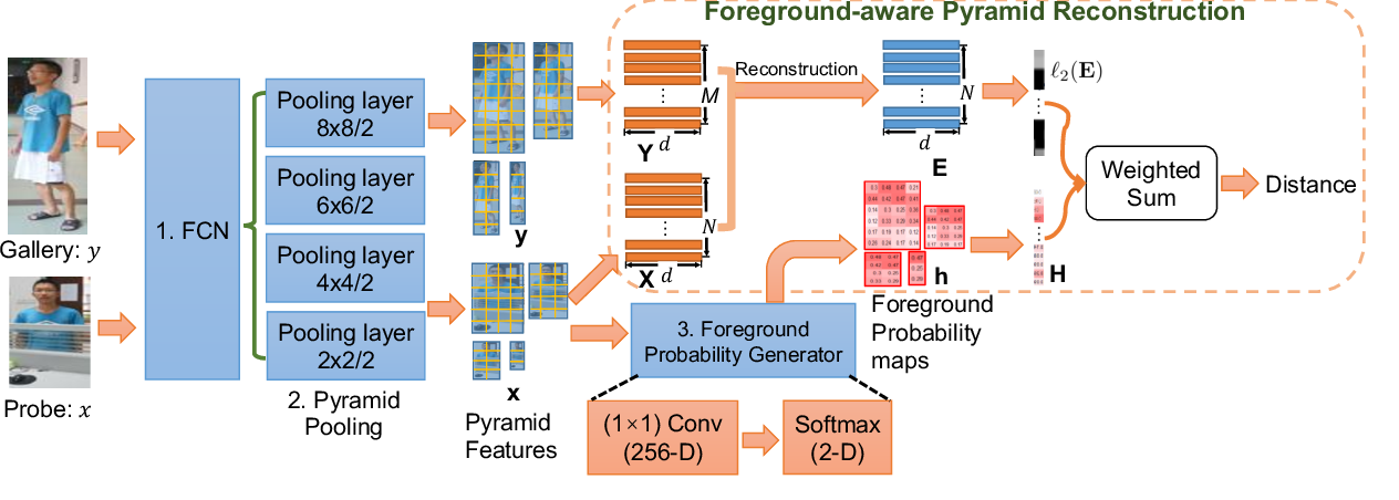 Figure 3 for Foreground-aware Pyramid Reconstruction for Alignment-free Occluded Person Re-identification