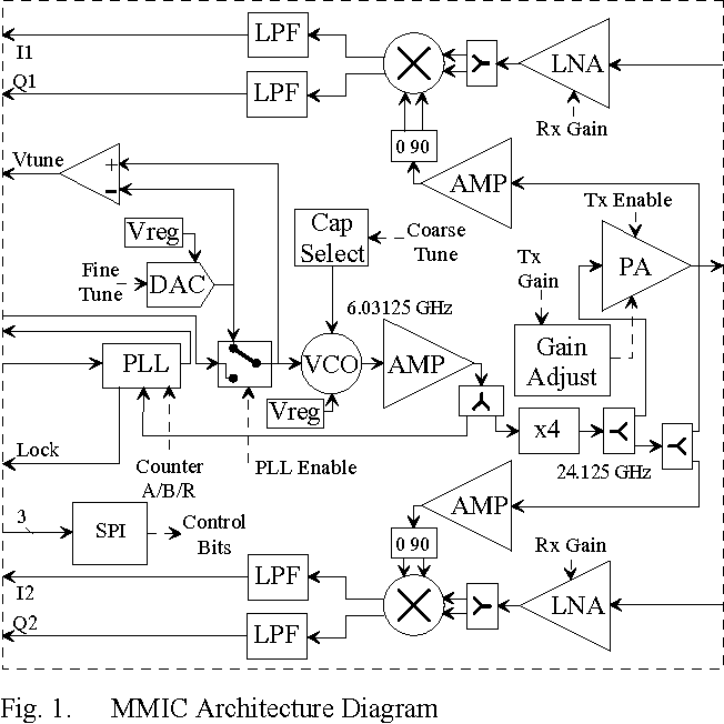A single-chip 24 GHz SiGe BiCMOS transceiver for FMCW automotive