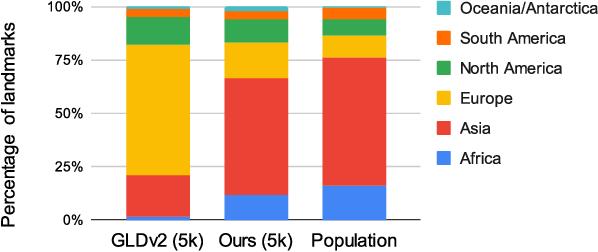 Figure 1 for Towards A Fairer Landmark Recognition Dataset