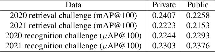Figure 4 for Towards A Fairer Landmark Recognition Dataset