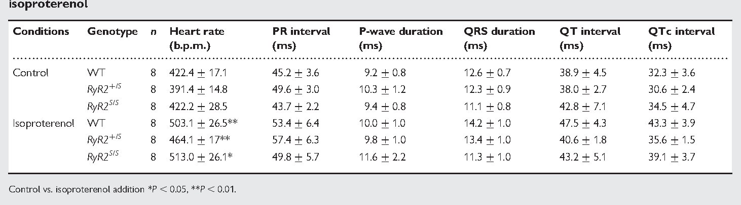 Table 1 Comparison of in vivo ECG parameters in anaesthetized WT, RyR21/S, and RyR2S/S, before and after addition of isoproterenol