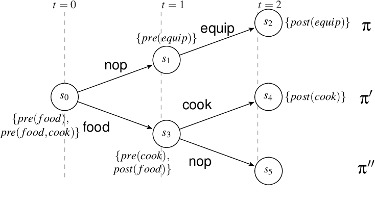 Figure 4 for Intention as Commitment toward Time