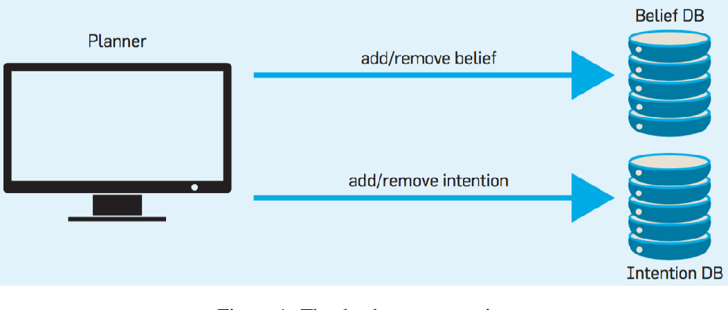 Figure 1 for Intention as Commitment toward Time