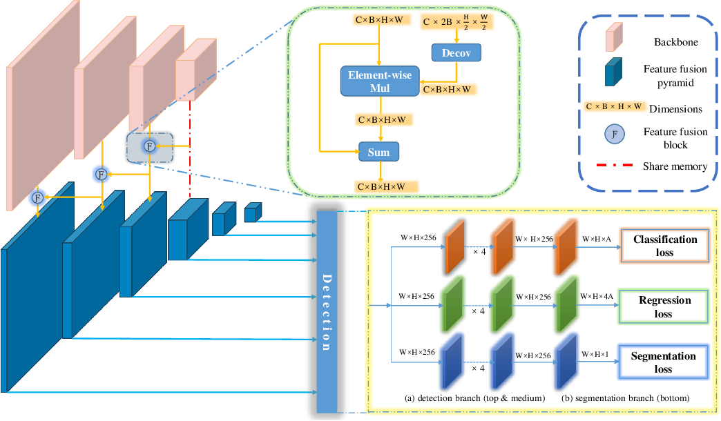 Figure 3 for Learning Better Features for Face Detection with Feature Fusion and Segmentation Supervision