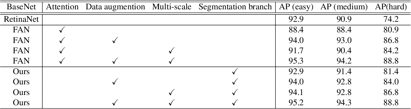 Figure 2 for Learning Better Features for Face Detection with Feature Fusion and Segmentation Supervision