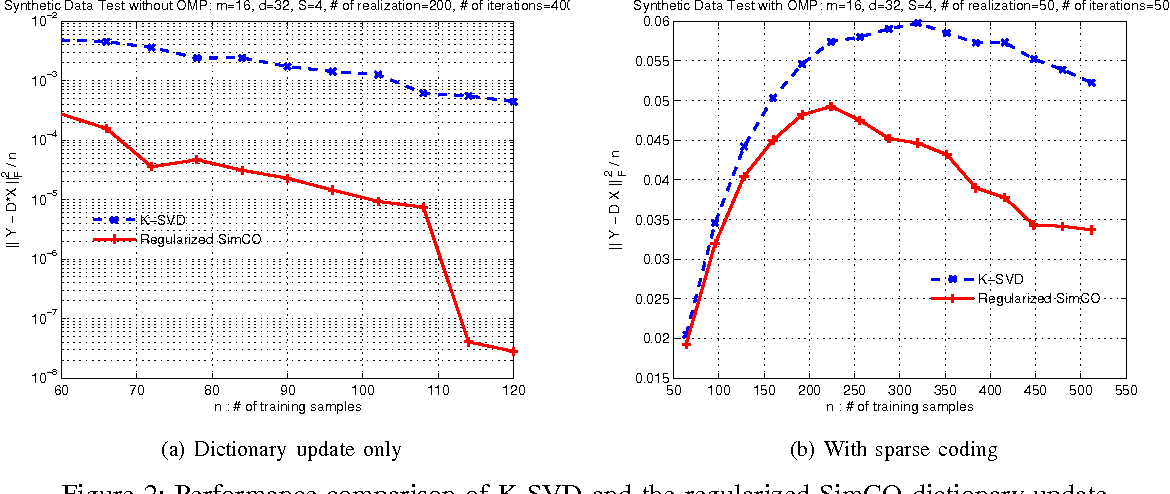Figure 2 for Simultaneous Codeword Optimization (SimCO) for Dictionary Update and Learning