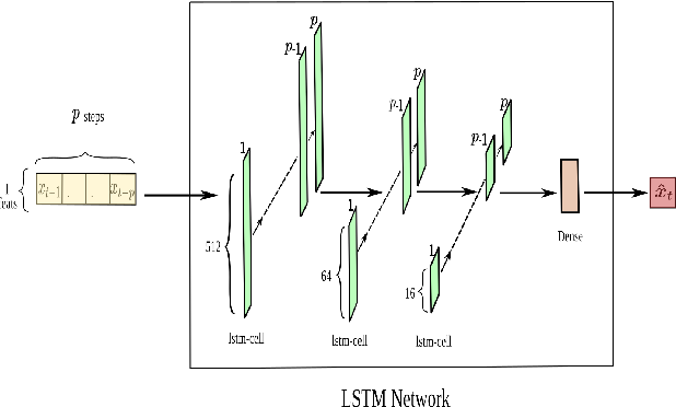 Figure 4 for KINN: Incorporating Expert Knowledge in Neural Networks