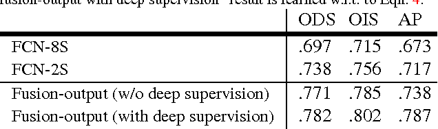Figure 4 for Holistically-Nested Edge Detection
