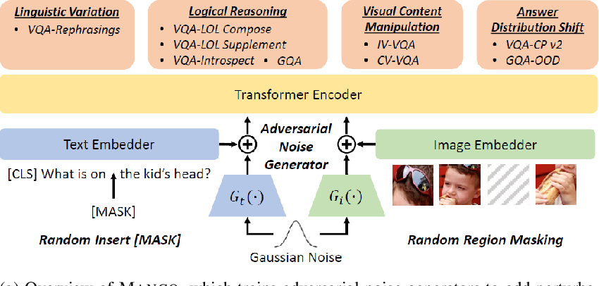 Figure 1 for A Closer Look at the Robustness of Vision-and-Language Pre-trained Models