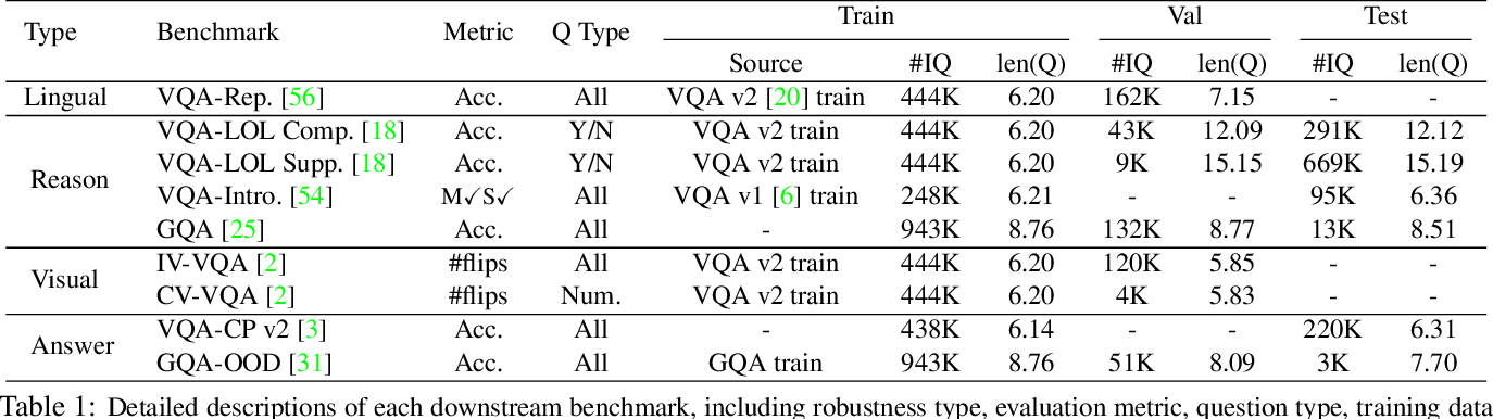Figure 2 for A Closer Look at the Robustness of Vision-and-Language Pre-trained Models