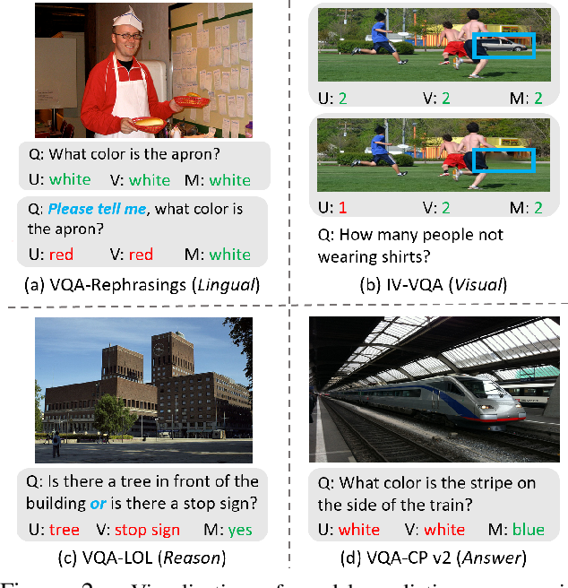 Figure 4 for A Closer Look at the Robustness of Vision-and-Language Pre-trained Models