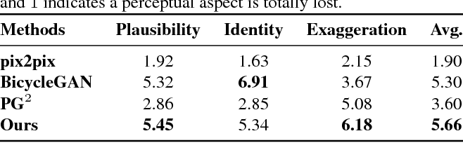 Figure 2 for CariGAN: Caricature Generation through Weakly Paired Adversarial Learning
