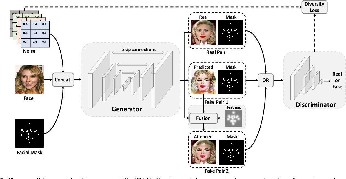 Figure 3 for CariGAN: Caricature Generation through Weakly Paired Adversarial Learning