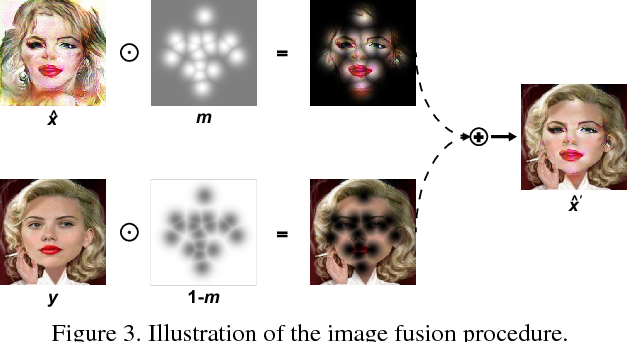 Figure 4 for CariGAN: Caricature Generation through Weakly Paired Adversarial Learning