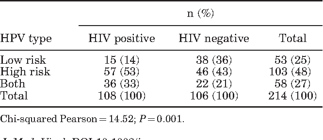 Table III from Persistence and clearance of HPV from the