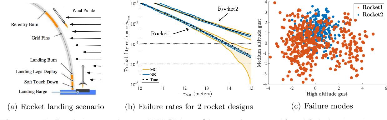 Figure 4 for Neural Bridge Sampling for Evaluating Safety-Critical Autonomous Systems