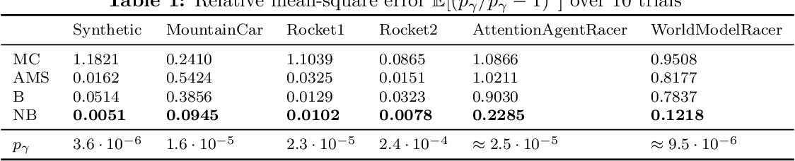 Figure 2 for Neural Bridge Sampling for Evaluating Safety-Critical Autonomous Systems