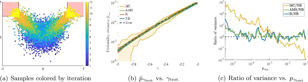 Figure 1 for Neural Bridge Sampling for Evaluating Safety-Critical Autonomous Systems