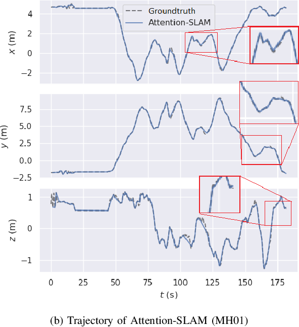 Figure 4 for Attention-SLAM: A Visual Monocular SLAM Learning from Human Gaze