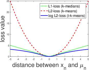 Figure 3 for $t$-$k$-means: A $k$-means Variant with Robustness and Stability