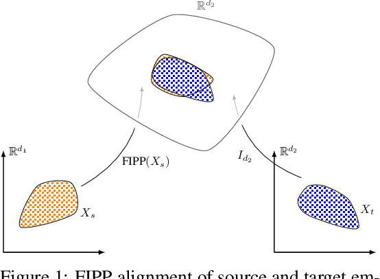 Figure 1 for Filtered Inner Product Projection for Multilingual Embedding Alignment